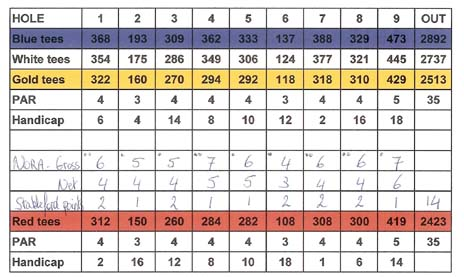 Golf score card for stableford format