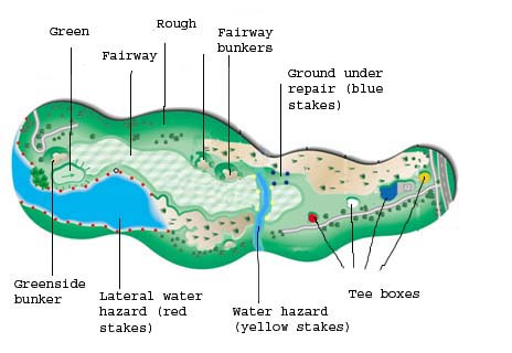 Parts of the Golf Course